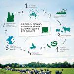 Bioland Kreislaufwirtschaft